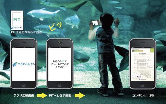 iPhone アプリでつくる未来PIT システムの可能性